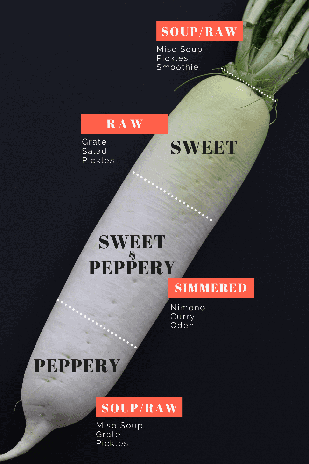a Japanese daikon radish with some text about the taste