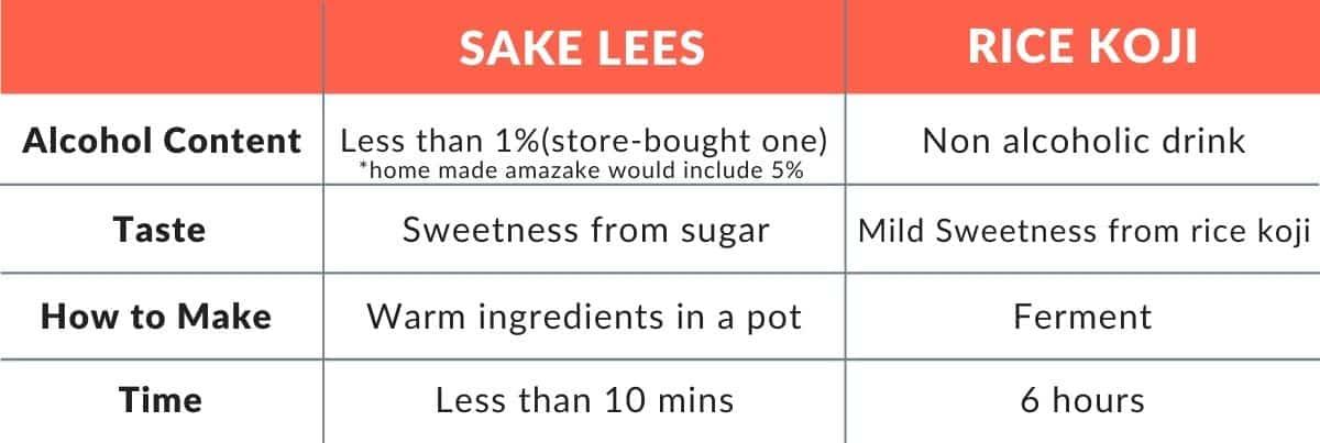 Difference between Sake lees amazake vs Rice koji amazake